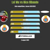 Lei Wu vs Nico Ribaudo h2h player stats