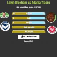 Leigh Broxham vs Adama Traore h2h player stats