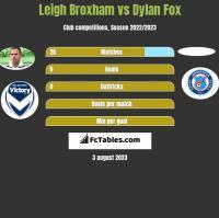Leigh Broxham vs Dylan Fox h2h player stats