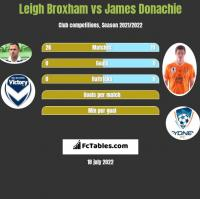 Leigh Broxham vs James Donachie h2h player stats