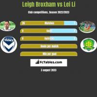 Leigh Broxham vs Lei Li h2h player stats