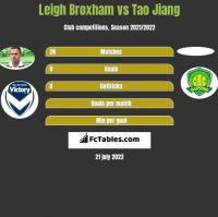 Leigh Broxham vs Tao Jiang h2h player stats