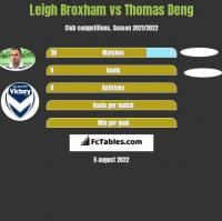 Leigh Broxham vs Thomas Deng h2h player stats