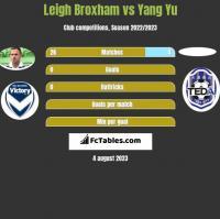 Leigh Broxham vs Yang Yu h2h player stats