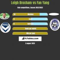 Leigh Broxham vs Fan Yang h2h player stats
