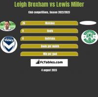 Leigh Broxham vs Lewis Miller h2h player stats