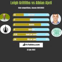 Leigh Griffiths vs Albian Ajeti h2h player stats