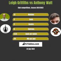 Leigh Griffiths vs Anthony Watt h2h player stats