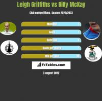 Leigh Griffiths vs Billy McKay h2h player stats