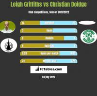 Leigh Griffiths vs Christian Doidge h2h player stats