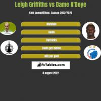 Leigh Griffiths vs Dame N'Doye h2h player stats