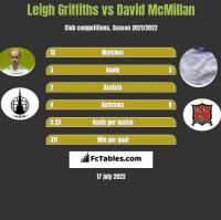 Leigh Griffiths vs David McMillan h2h player stats