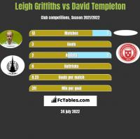 Leigh Griffiths vs David Templeton h2h player stats
