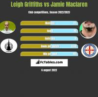 Leigh Griffiths vs Jamie Maclaren h2h player stats