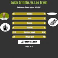 Leigh Griffiths vs Lee Erwin h2h player stats