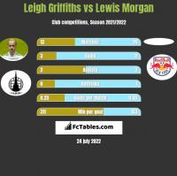 Leigh Griffiths vs Lewis Morgan h2h player stats