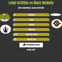 Leigh Griffiths vs Mark McNulty h2h player stats