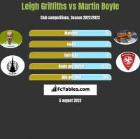 Leigh Griffiths vs Martin Boyle h2h player stats
