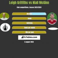 Leigh Griffiths vs Niall McGinn h2h player stats