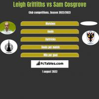 Leigh Griffiths vs Sam Cosgrove h2h player stats
