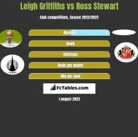 Leigh Griffiths vs Ross Stewart h2h player stats