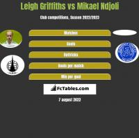 Leigh Griffiths vs Mikael Ndjoli h2h player stats