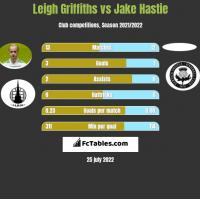 Leigh Griffiths vs Jake Hastie h2h player stats
