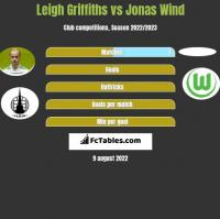 Leigh Griffiths vs Jonas Wind h2h player stats