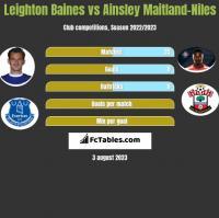 Leighton Baines vs Ainsley Maitland-Niles h2h player stats