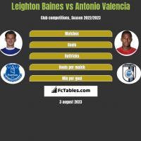 Leighton Baines vs Antonio Valencia h2h player stats
