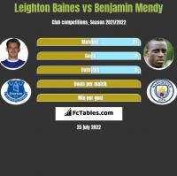 Leighton Baines vs Benjamin Mendy h2h player stats