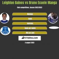 Leighton Baines vs Bruno Ecuele Manga h2h player stats