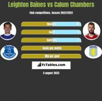 Leighton Baines vs Calum Chambers h2h player stats