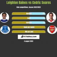 Leighton Baines vs Cedric Soares h2h player stats