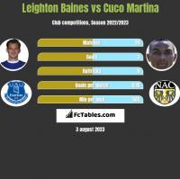 Leighton Baines vs Cuco Martina h2h player stats