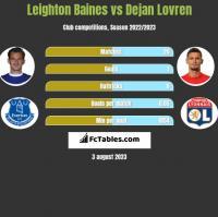 Leighton Baines vs Dejan Lovren h2h player stats