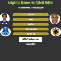 Leighton Baines vs Djibril Sidibe h2h player stats
