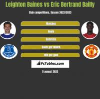 Leighton Baines vs Eric Bertrand Bailly h2h player stats