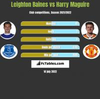 Leighton Baines vs Harry Maguire h2h player stats