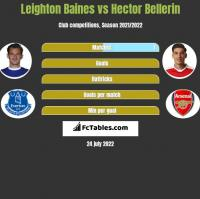 Leighton Baines vs Hector Bellerin h2h player stats