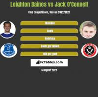 Leighton Baines vs Jack O'Connell h2h player stats