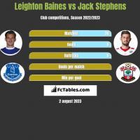 Leighton Baines vs Jack Stephens h2h player stats