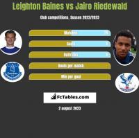 Leighton Baines vs Jairo Riedewald h2h player stats