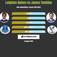 Leighton Baines vs James Tomkins h2h player stats