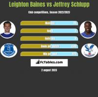 Leighton Baines vs Jeffrey Schlupp h2h player stats