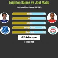 Leighton Baines vs Joel Matip h2h player stats