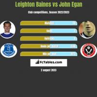 Leighton Baines vs John Egan h2h player stats