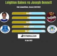Leighton Baines vs Joseph Bennett h2h player stats