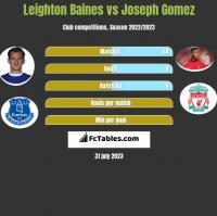 Leighton Baines vs Joseph Gomez h2h player stats