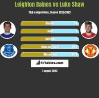Leighton Baines vs Luke Shaw h2h player stats